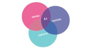 Ecologia da Arquitetura de informação